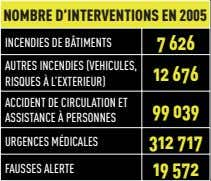 NOMBRE D'INTERVENTIONS EN 2005