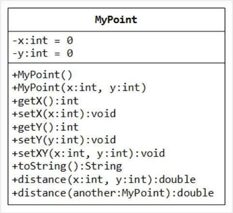 the given MyPoint instance another . You are required to: 1. Write the code for the
