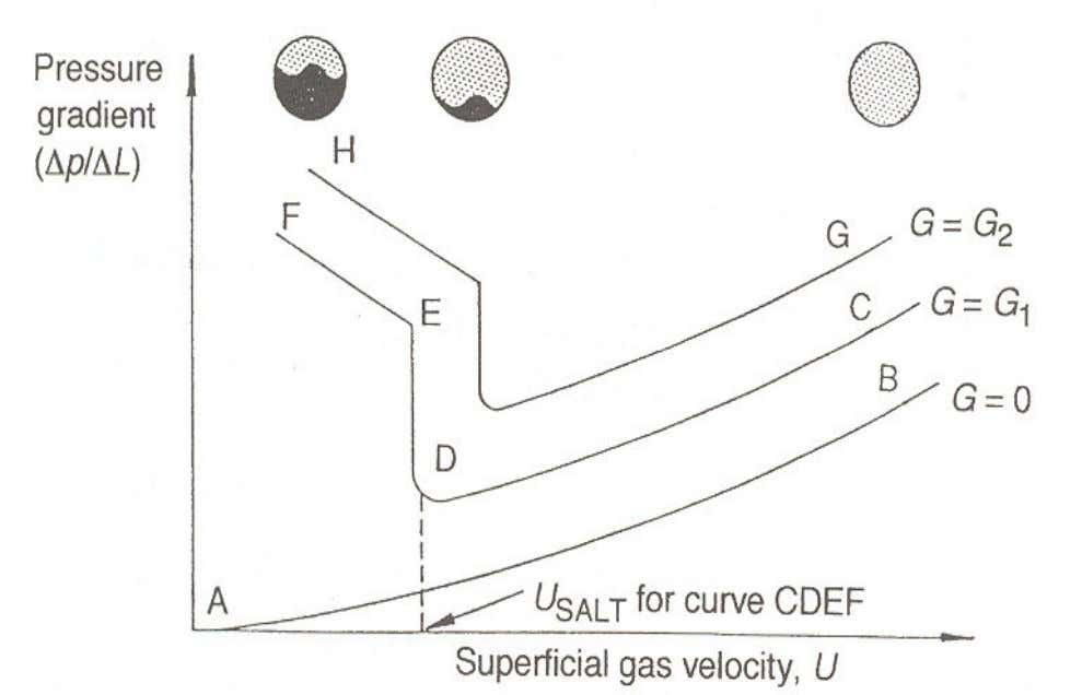 6.4 Dilute-phase horizontal pneumatic transport • AB – curve obtained for gas only. • CDEF –