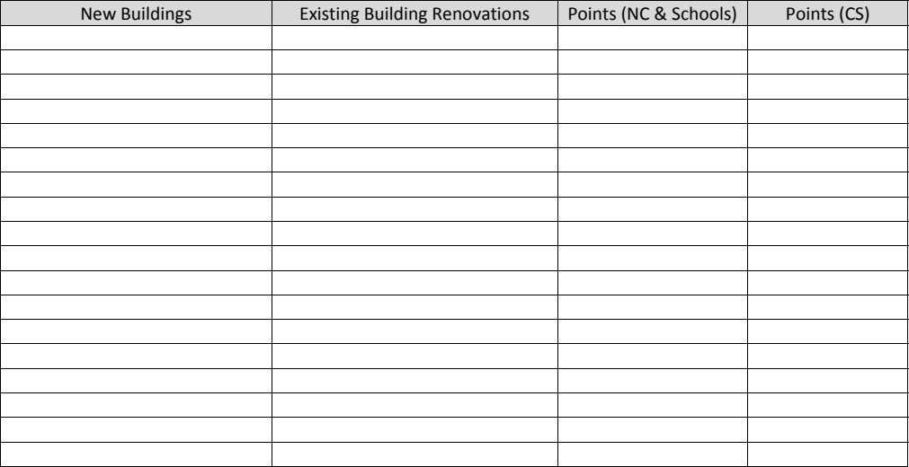 New Buildings Existing Building Renovations Points (NC & Schools) Points (CS)