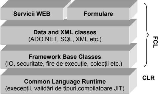FCL Servicii WEB Formulare Data and XML classes (ADO.NET, SQL, XML etc.) Framework Base Classes