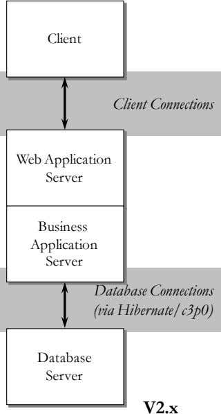 Client Client Connections Web Application Server Business Application Server Database Connections (via Hibernate/c3p0) Database Server V2.x