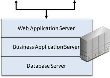 Web Application Server Business Application Server Database Server