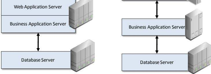 Business Application Server Database Server Database Server