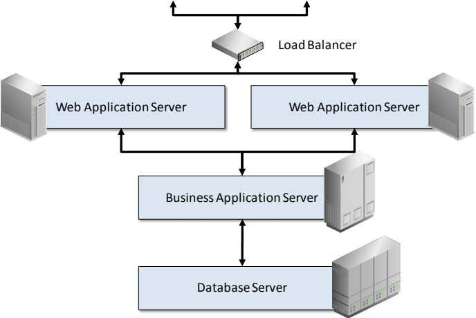 Load Balancer Web Application Server Web Application Server Business Application Server Database Server