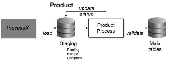 Complete Errored Pending Main Staging tables Process X status update Product validate Process Product load