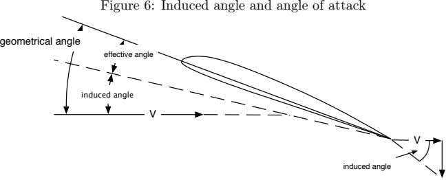 Figure 6: Induced angle and angle of attack geometrical angle effective angle induced angle V