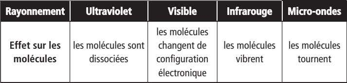 RayonnementRayonnement UltravioletUltraviolet VisibleVisible InfrarougeInfrarouge Micro-ondesMicro-ondes les