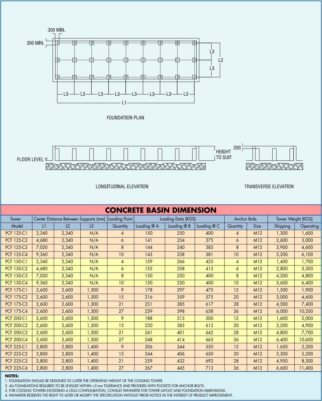 CONCRETE BASIN DIMENSION Tower Center Distance Between Supports (mm) Loading Point Loading Data (KGS) Anchor