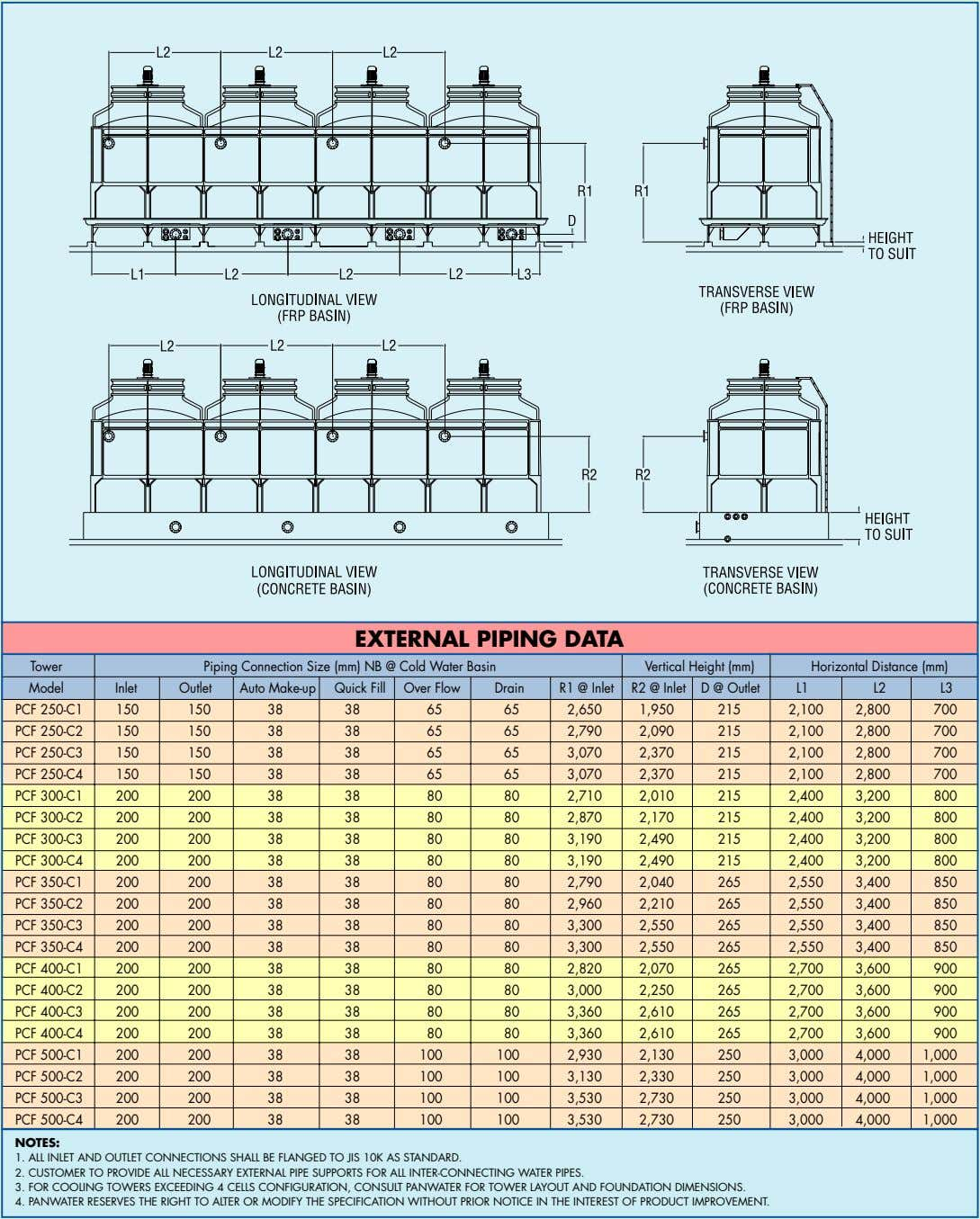 Tower Piping Connection Size (mm) NB @ Cold Water Basin Vertical Height (mm) Horizontal Distance