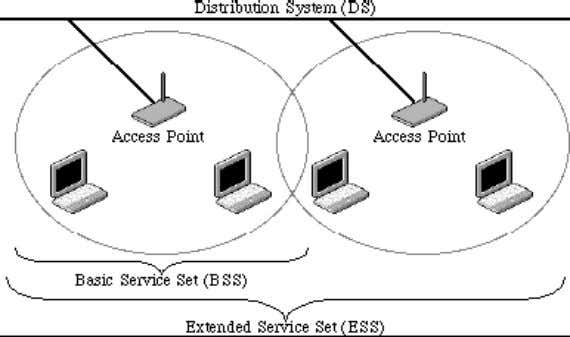 Ad hoc mode (also called peer-to-peer mode or an Independent Basic Service Set, or IBSS)