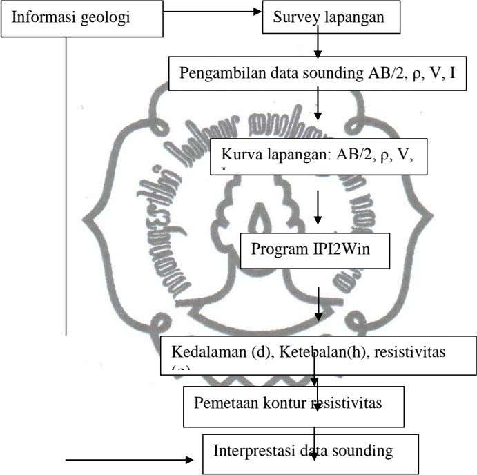 Informasi geologi Survey lapangan Pengambilan data sounding AB/2, ρ, V, I Kurva lapangan: AB/2, ρ,