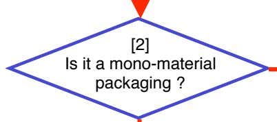 [2] Is it a mono-material packaging ?