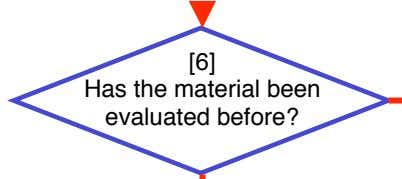 [6] Has the material been evaluated before?