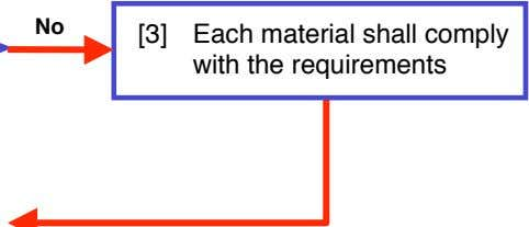 No [3] Each material shall comply with the requirements