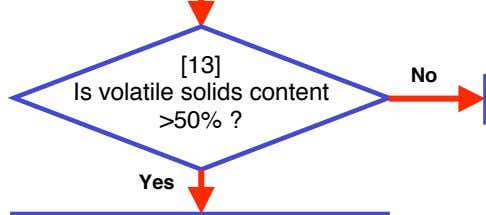 [13] No Is volatile solids content >50% ? Yes
