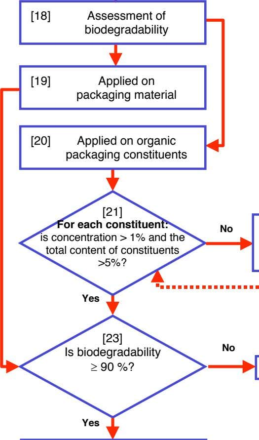 [18] Assessment of biodegradability [19] Applied on packaging material [20] Applied on organic packaging