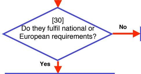 [30] Do they fulfil national or European requirements? No Yes