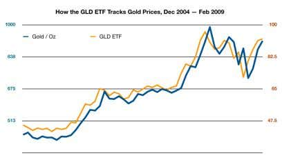 using the following etfs: glD (gold) and Slv (silver). This graph shows how the gld etf