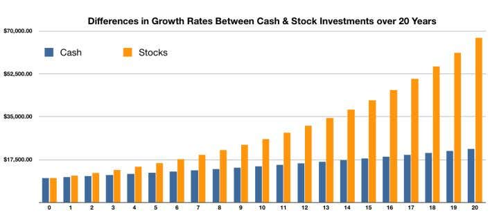 $100,000 to invest over 20 years. look at the difference: The cash investor ended up with