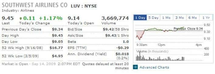 "instance, type in ""luV"" into the text field on the Wallstreetsurvivor.com stock Quotes page and you'll"
