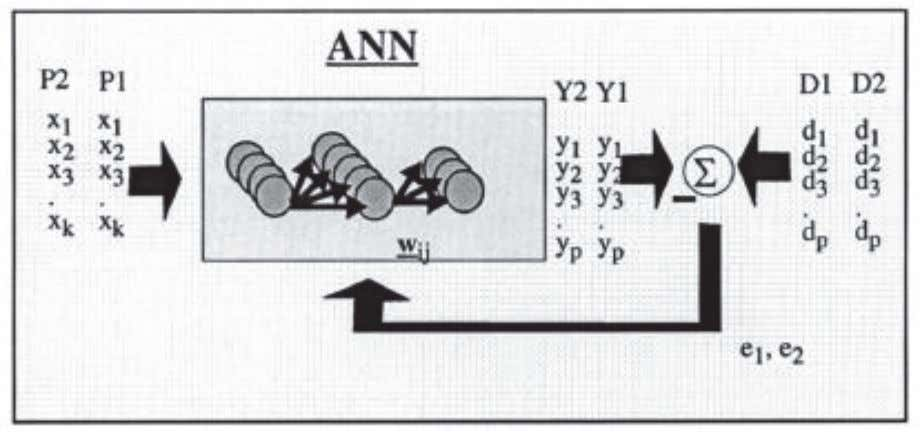 that is difficult to match with other technologies. Fig. 1. Style of neural computation 3.3 MLP