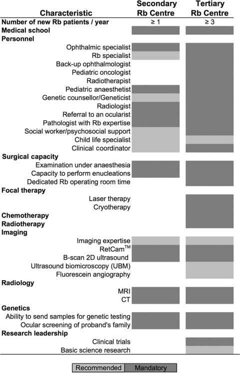 A radiotherapist will become part of the team when required. Figure 1–Optimal staffing and resources for