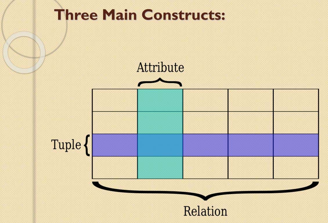 Three Main Constructs: