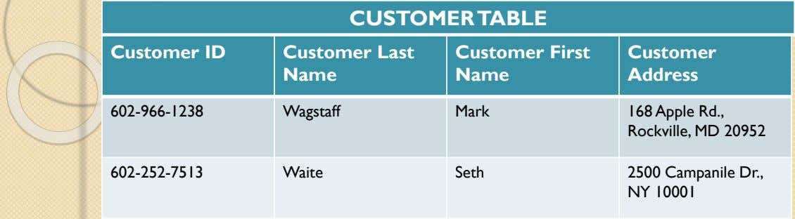 CUSTOMER TABLE Customer ID Customer Last Name Customer First Name Customer Address 602-966-1238 Wagstaff Mark 168