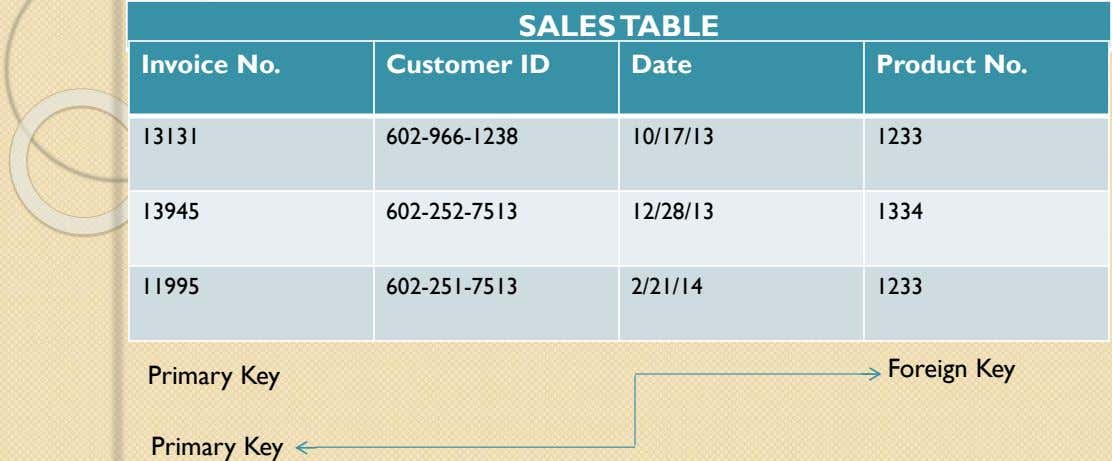 SALES TABLE Invoice No. Customer ID Date Product No. 13131 602-966-1238 10/17/13 1233 13945 602-252-7513 12/28/13