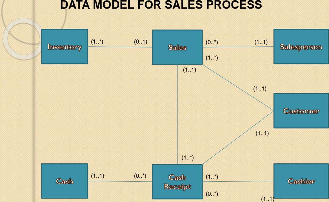 DATA MODEL FOR SALES PROCESS (1 .. *) (0 .. 1) (0 *) .. (1 1)