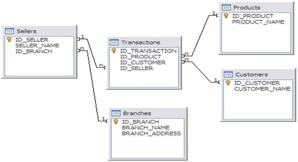 RELATIONAL DATA MODEL Is a data model that stores information in the form of related two-dimentional