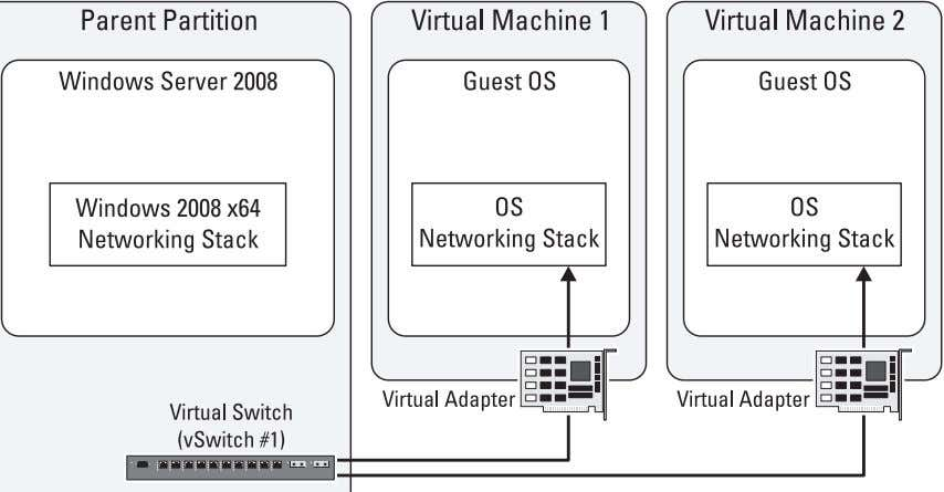 virtual switch. Figure 4-1. Private Virtual Network Diagram Internal Virtual Network In Hyper-V, the internal virtual