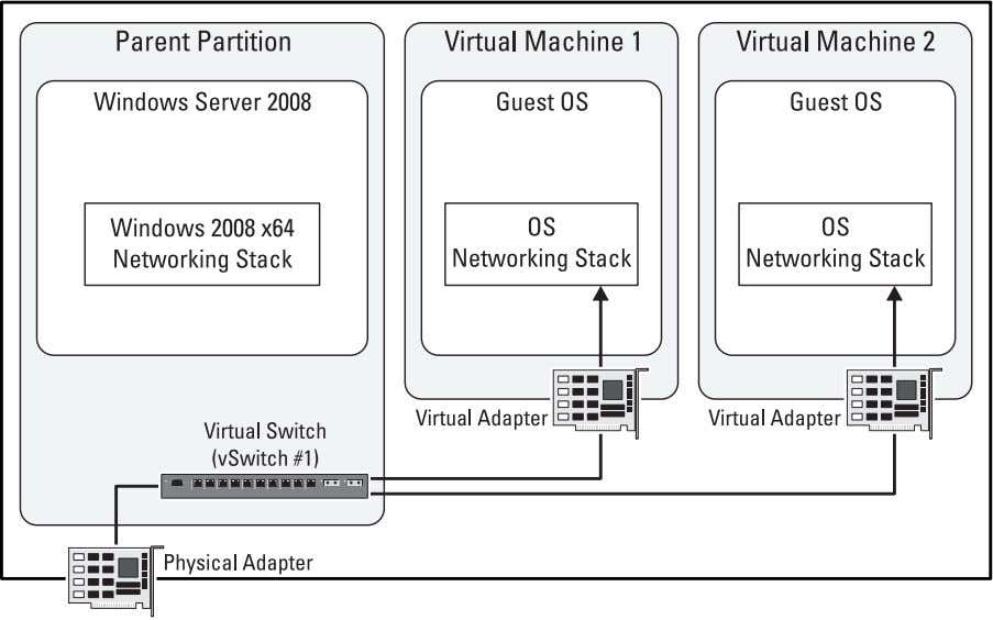 Figure 4-4. Dedicated Virtual Network Diagram 20 Determining a Virtual Network Implementation