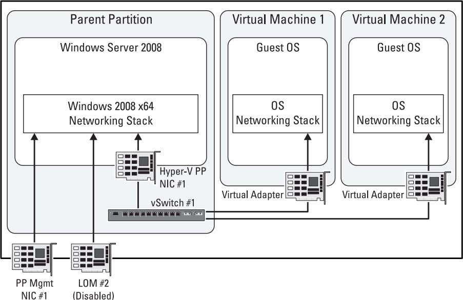 Implementation of Intern al Network (Two Adapter System) Virtual Network Configuration steps 1 Enable the Hyper-V