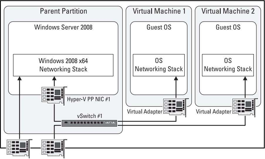 Implementation of Externa l Network (Two Adapter System) Virtual Network Configuration steps Any settings assigned to