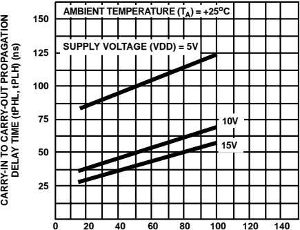 AMBIENT TEMPERATURE (T A ) = +25 o C 150 SUPPLY VOLTAGE (VDD) = 5V