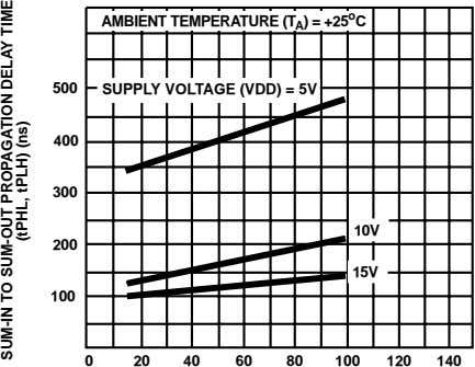 AMBIENT TEMPERATURE (T A ) = +25 o C 500 SUPPLY VOLTAGE (VDD) = 5V
