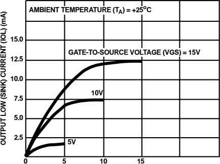 AMBIENT TEMPERATURE (T A ) = +25 o C 15.0 GATE-TO-SOURCE VOLTAGE (VGS) = 15V