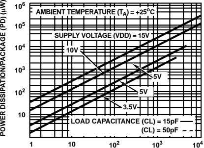 6 10 AMBIENT TEMPERATURE (T A ) = +25 o C 5 10 SUPPLY VOLTAGE