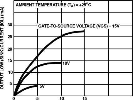 AMBIENT TEMPERATURE (T A ) = +25 o C 30 GATE-TO-SOURCE VOLTAGE (VGS) = 15V