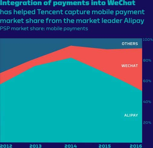 Integration of payments into WeChat has helped Tencent capture mobile payment market share from the