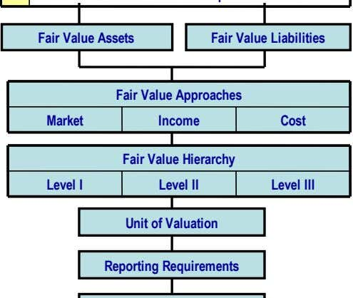 Fair Value Assets Fair Value Liabilities Fair Value Approaches Market Income Cost Fair Value Hierarchy