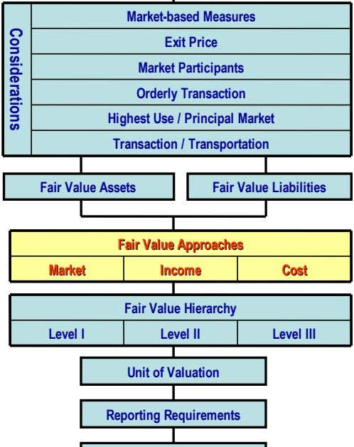 Market-based Measures Exit Price Market Participants Orderly Transaction Highest Use / Principal Market Transaction /