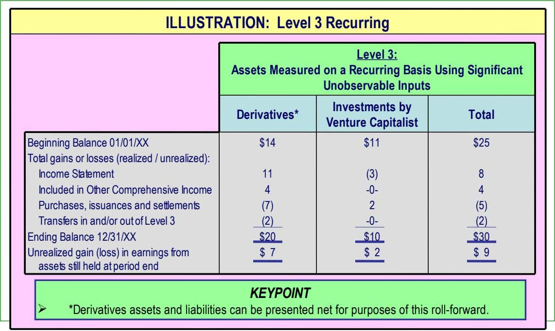 ILLUSTRATION: Level 3 Recurring Level 3: Assets Measured on a Recurring Basis Using Significant Unobservable