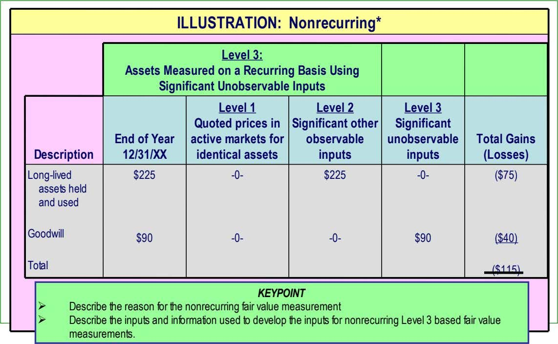 ILLUSTRATION: Nonrecurring* Level 3: Assets Measured on a Recurring Basis Using Significant Unobservable Inputs End
