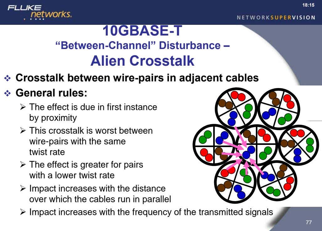 "18:15 10GBASE-T ""Between-Channel"" Disturbance – Alien Crosstalk  Crosstalk between wire-pairs in adjacent"