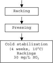 Racking Pressing Cold stabilization (4 weeks, 10°C) Rackings 30 mg/L SO 2