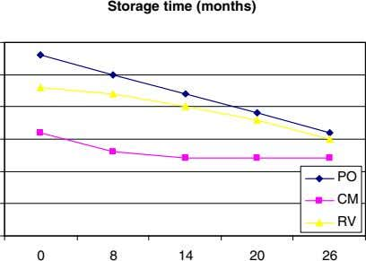 Storage time (months) PO CM RV 0 8 14 20 26