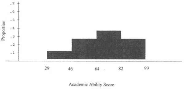 Page 15 Figure 3.2. Histogram for the Academic Ability Variable nicely, the bars tending to fill